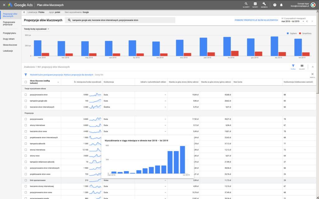 Widok nowego planera słów kluczowych z trendami wyszukiwania haseł kluczowych